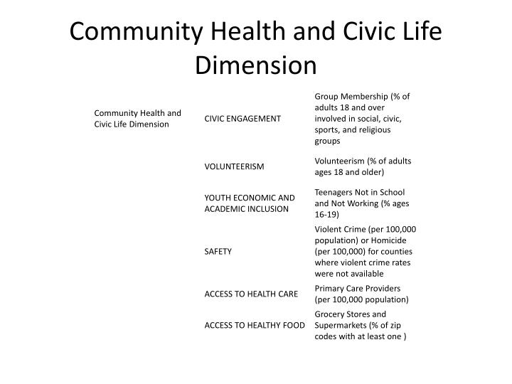 Community Health and Civic Life Dimension