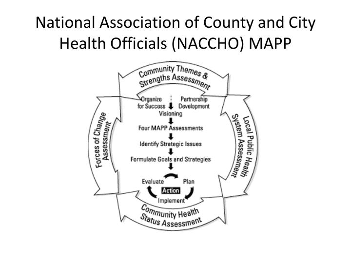 National Association of County and City Health