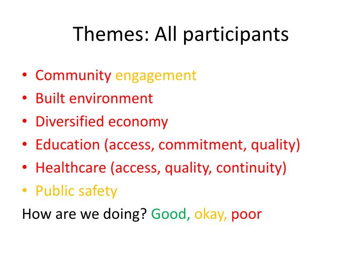 Themes: All participants