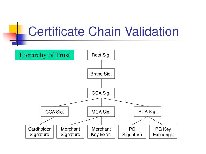Certificate Chain Validation
