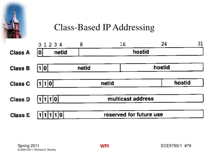 Class-Based IP Addressing