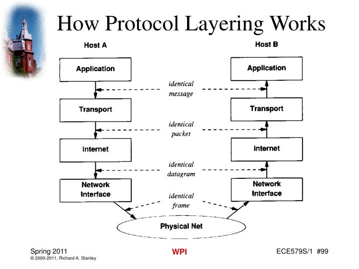 How Protocol Layering Works
