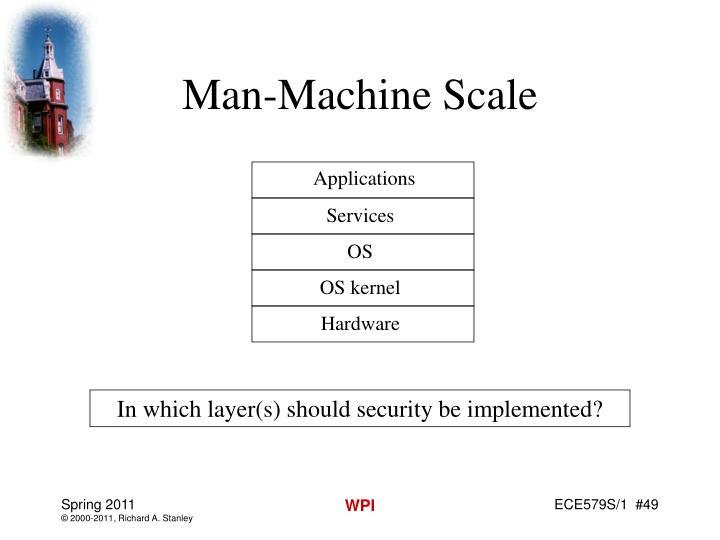 Man-Machine Scale