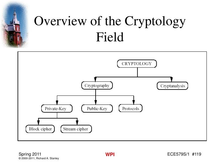 Overview of the Cryptology Field
