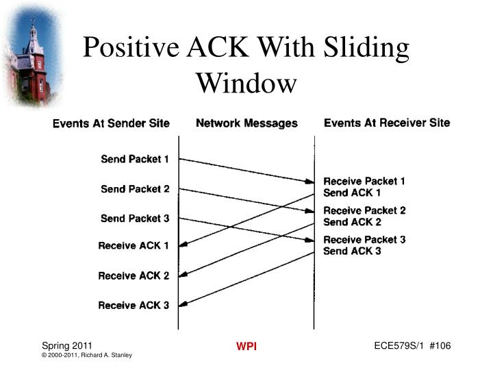 Positive ACK With Sliding Window