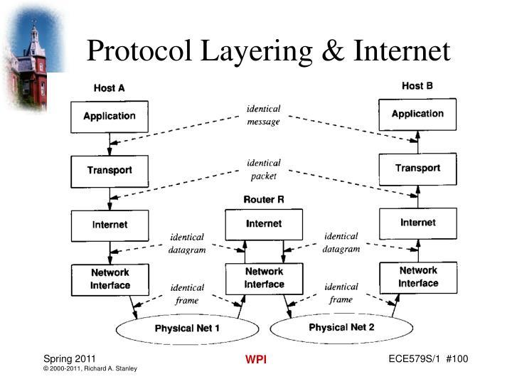 Protocol Layering & Internet