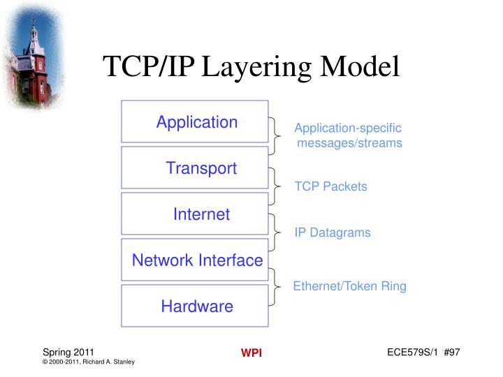 TCP/IP Layering Model