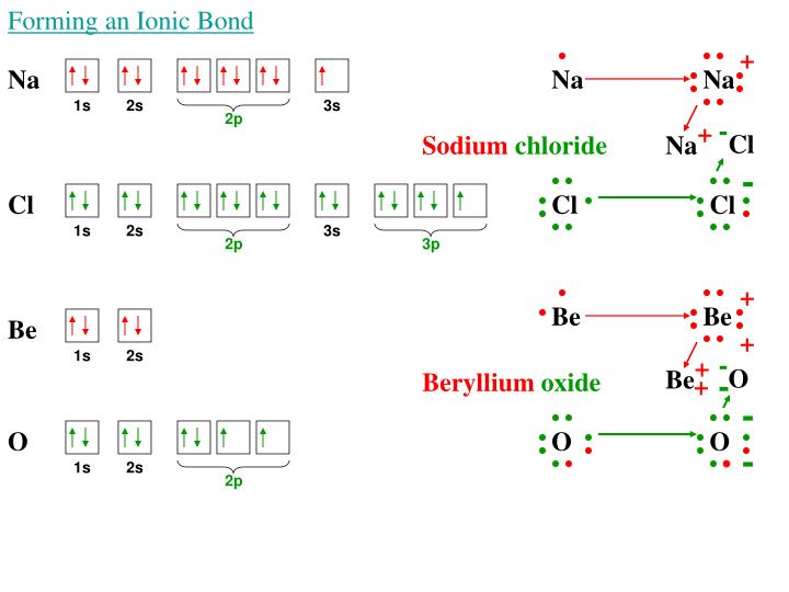 Forming an Ionic Bond