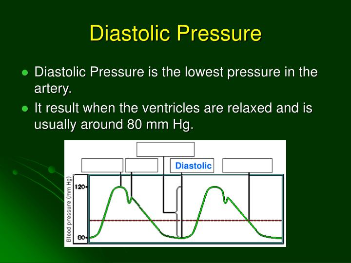 Diastolic Pressure
