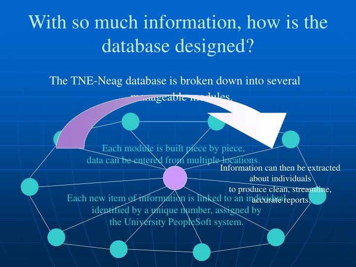 With so much information, how is the database designed?