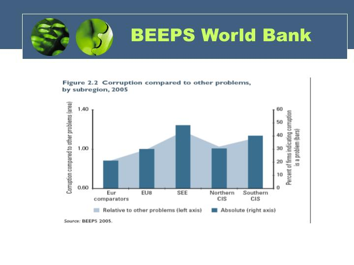BEEPS World Bank