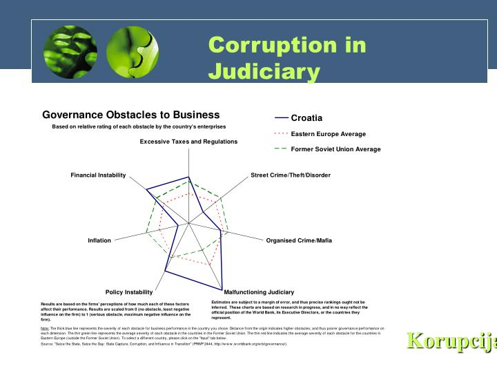 Corruption in Judiciary
