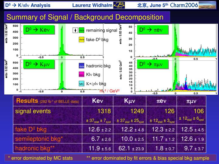 Summary of Signal / Background Decomposition