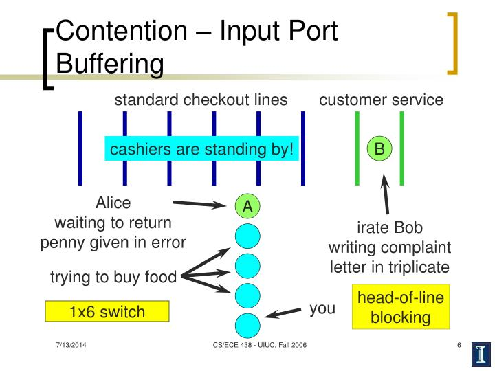 Contention – Input Port Buffering