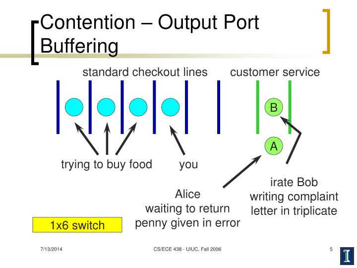 Contention – Output Port Buffering