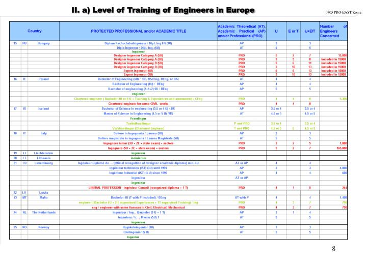 II. a) Level of Training of Engineers in Europe