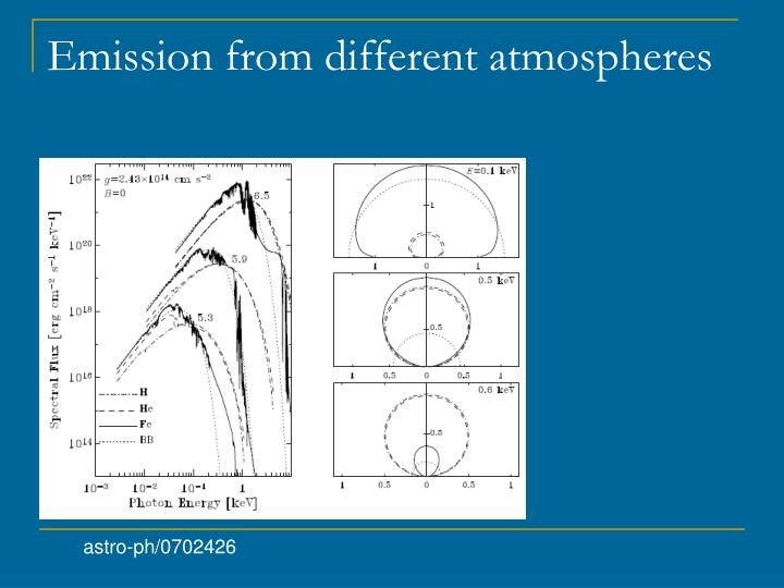 Emission from different atmospheres