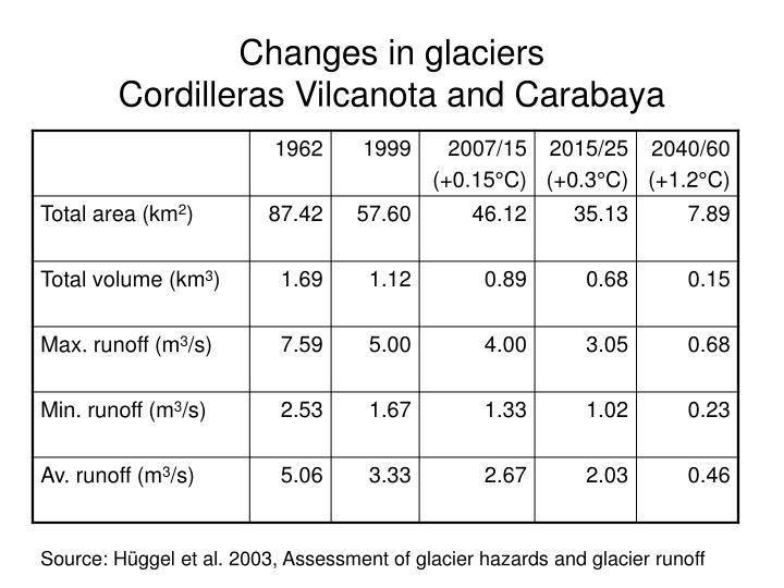 Changes in glaciers
