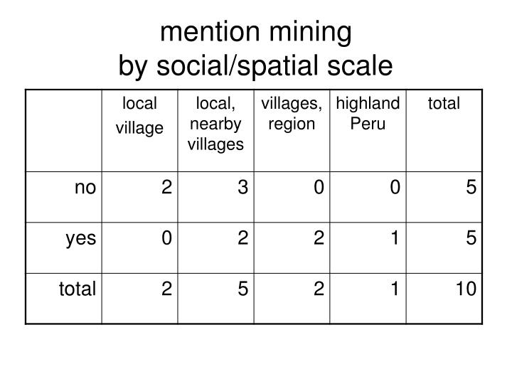 mention mining