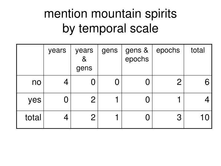 mention mountain spirits