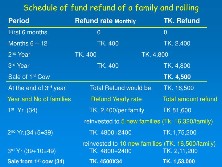 Schedule of fund refund of a family and rolling