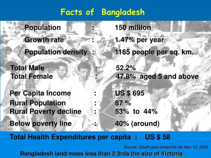 Facts of  Bangladesh