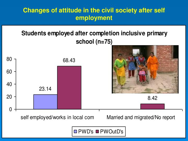 Changes of attitude in the civil society after self employment
