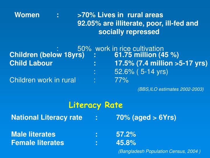 Women: >70% Lives in  rural areas