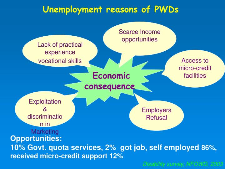 Unemployment reasons of PWDs