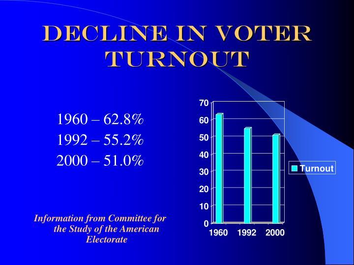 Decline in Voter Turnout