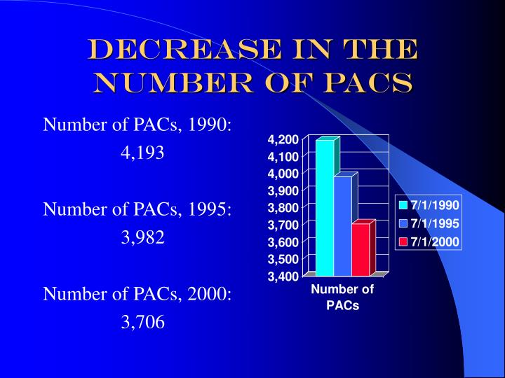 Decrease in The Number of PAcs
