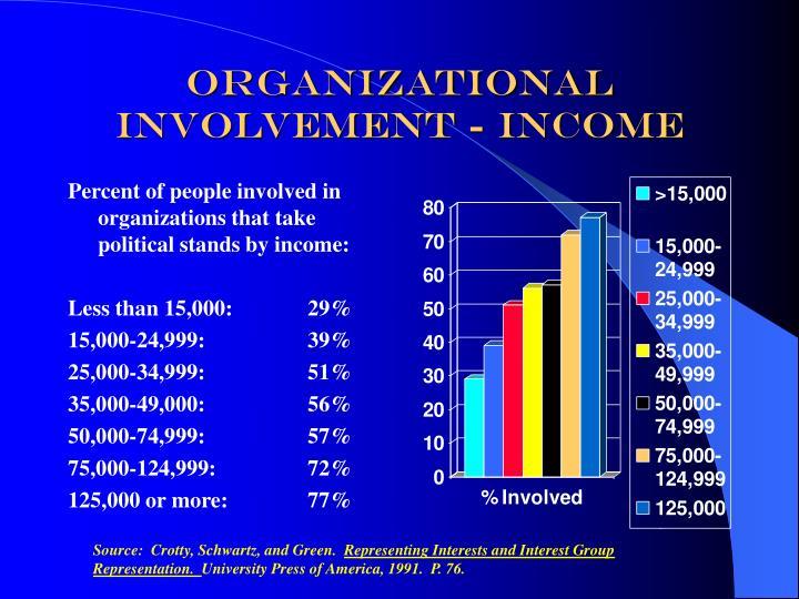 Organizational Involvement - Income