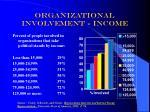 organizational involvement income