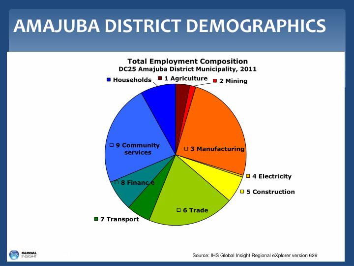 AMAJUBA DISTRICT DEMOGRAPHICS