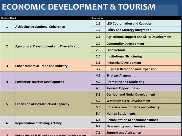ECONOMIC DEVELOPMENT & TOURISM