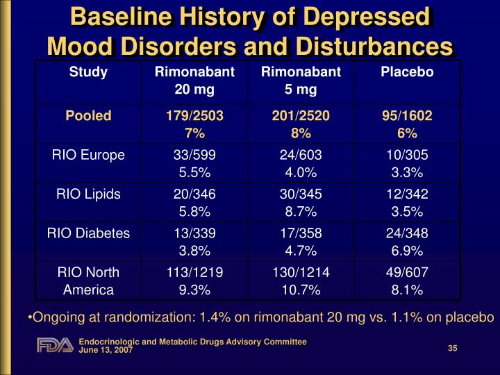 Baseline History of Depressed Mood Disorders and Disturbances
