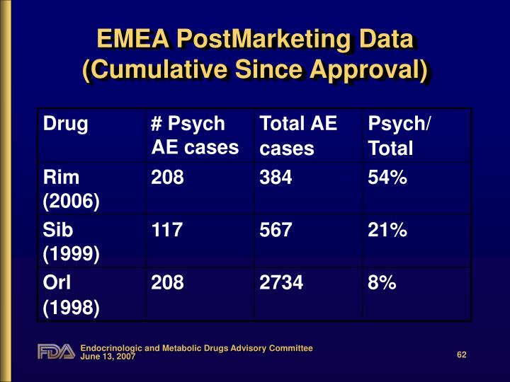 EMEA PostMarketing Data