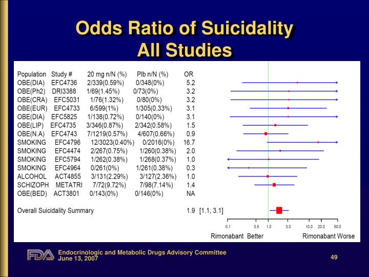 Odds Ratio of Suicidality