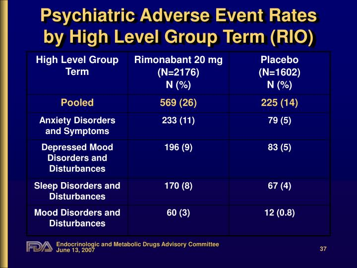 Psychiatric Adverse Event Rates by High Level Group Term (RIO)