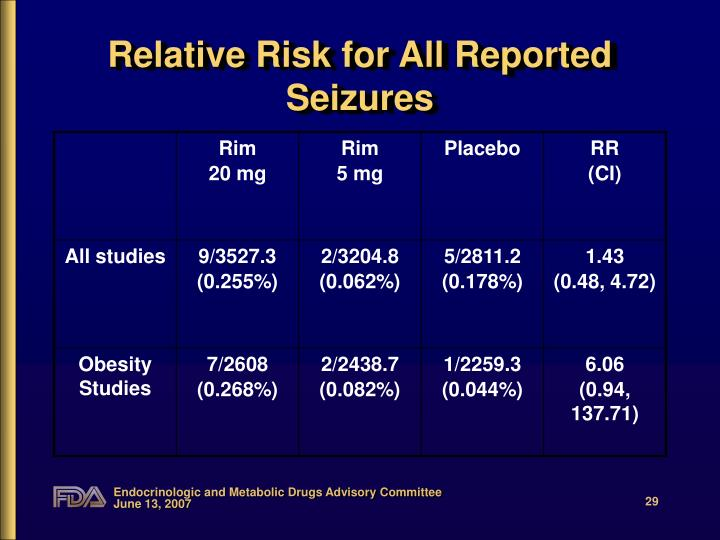 Relative Risk for All Reported Seizures