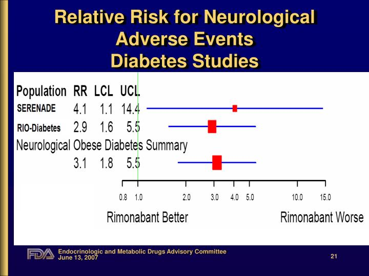 Relative Risk for Neurological Adverse Events
