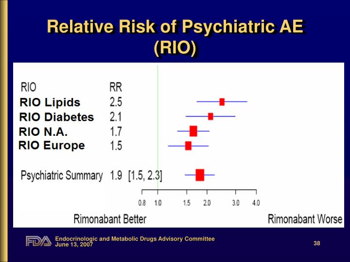 Relative Risk of Psychiatric AE (RIO)