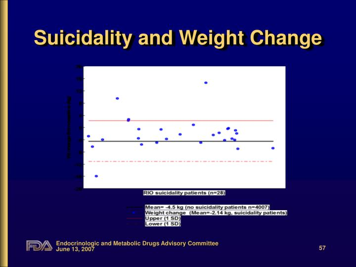 Suicidality and Weight Change