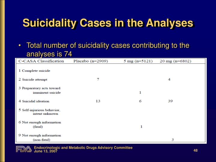 Suicidality Cases in the Analyses