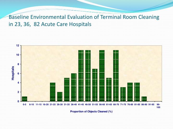 Baseline Environmental Evaluation of Terminal Room Cleaning in 23, 36,  82 Acute Care Hospitals
