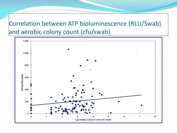 Correlation between ATP bioluminescence (RLU/Swab) and aerobic colony count (
