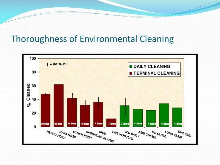 Thoroughness of Environmental Cleaning