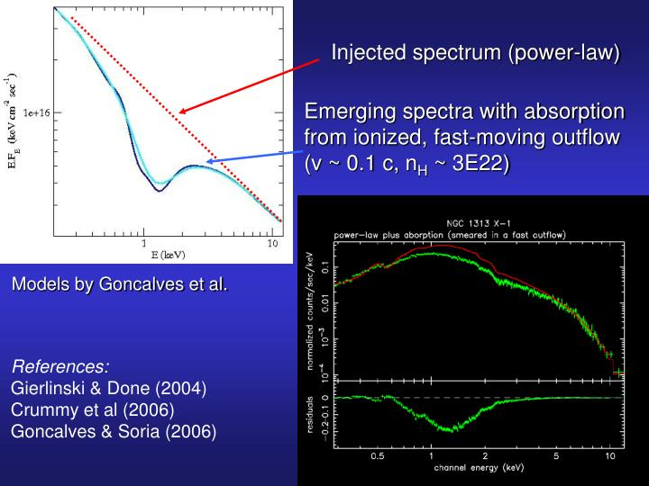 Injected spectrum (power-law)
