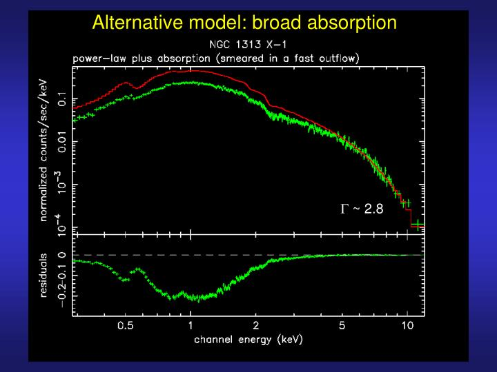 Alternative model: broad absorption