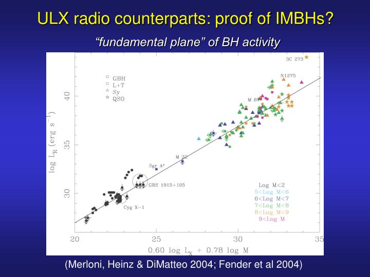 ULX radio counterparts: proof of IMBHs?
